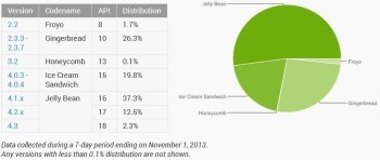 distribution-numbers-android-november