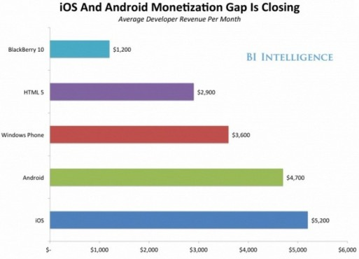 android-ios-monetization-gap-645x465