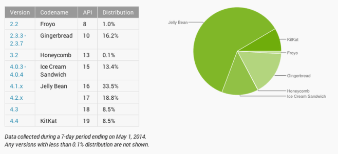 Android-versions-may-2014
