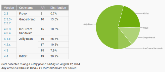 2014-08-13 18-27-35 Dashboards   Android Developers - Google Chrome