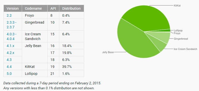2015-02-06-15-08-23-Dashboards---Android-Developers---Google-Chrome