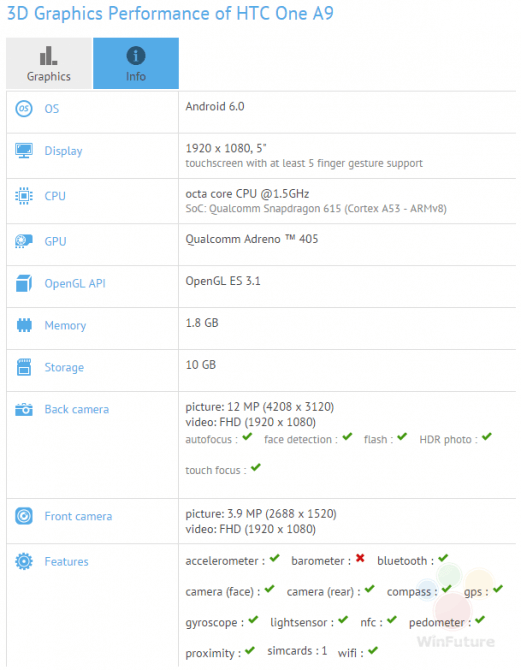 GFXBench-confirms-mid-range-specs-for-the-HTC-One-A9