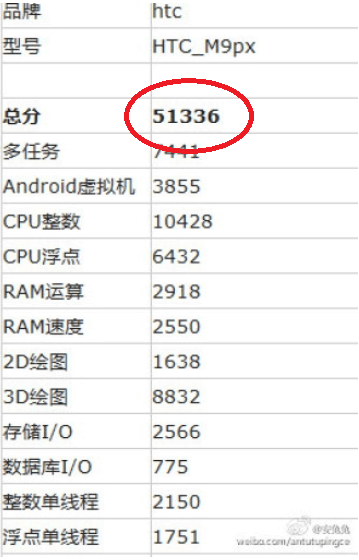 Revised-HTC-One-M9-Supreme-Camera-Edition-scores-high-on-AnTuTu (1)