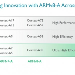 ARM-introduces-Cortex-A35-core (1) (androidp1.ru)