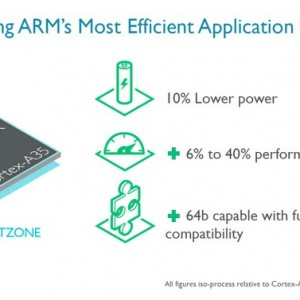 ARM-introduces-Cortex-A35-core (2) (androidp1.ru)