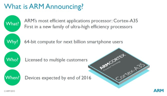 ARM-introduces-Cortex-A35-core (androidp1.ru)