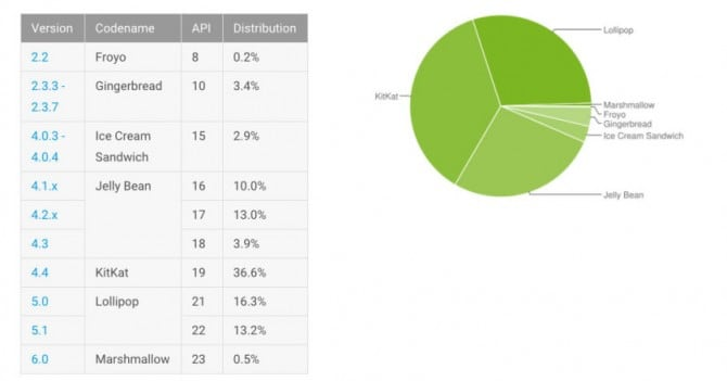Dashboards___Android_Developers-840x440