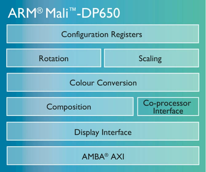 _conv_mali-dp650-chip-diagram-768x641