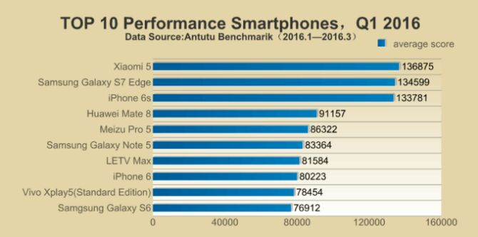 _conv_antutu-q1-2016-fastest-phones-rank