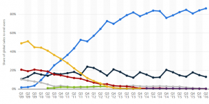 Android-captured-86.2-of-global-smartphone-sales-in-the-second-quarter (Copy)