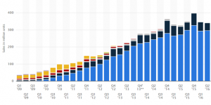 Nearly-297-million-Android-handsets-were-shipped-in-the-quarter (Copy)